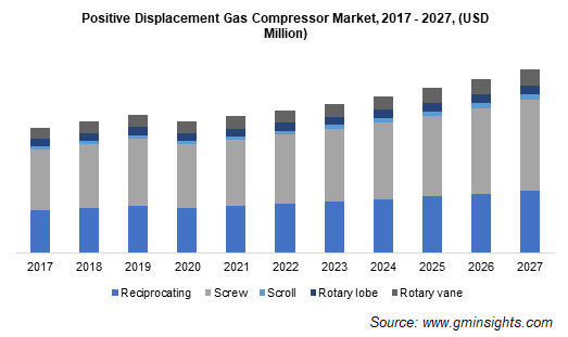 Positive Displacement Gas Compressor Market