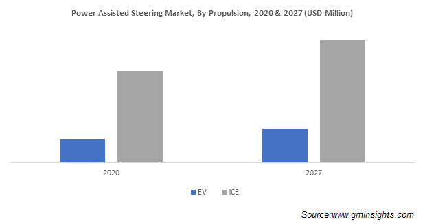Power Assisted Steering Market