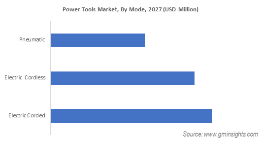 Power Tools Market, By Mode