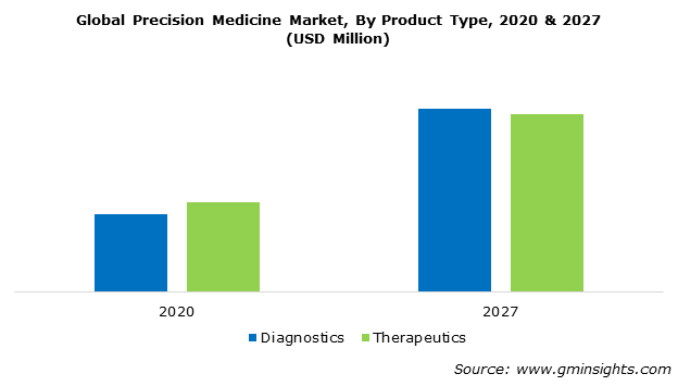 Global Precision Medicine Market By Product Type