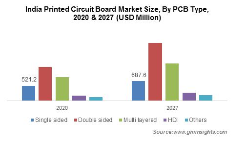 India Printed Circuit Board Market