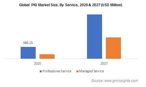 Global PKI Market