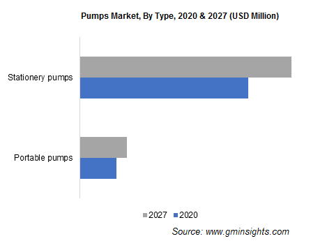 Pumps Market, By Type