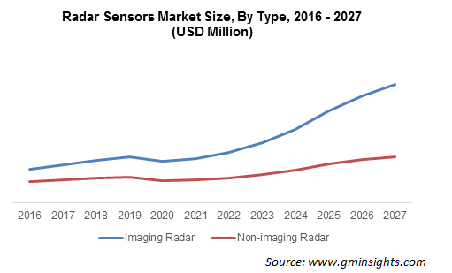 Radar Sensors Market Size, By Type