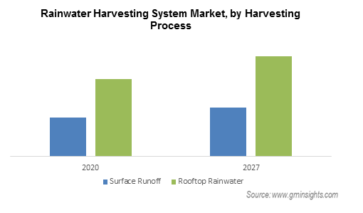 Rainwater Harvesting System Market Revenue