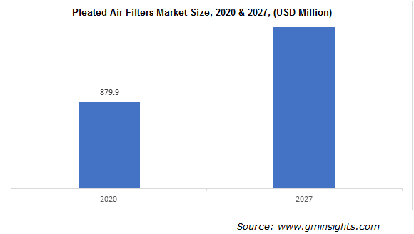 Pleated Air Filters Market