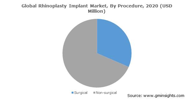 Global Rhinoplasty Implant Market By Procedure