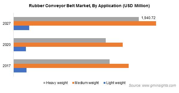 Rubber Conveyor Belt Market