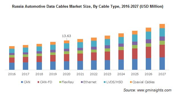 Russia Automotive Data Cables Market Revenue