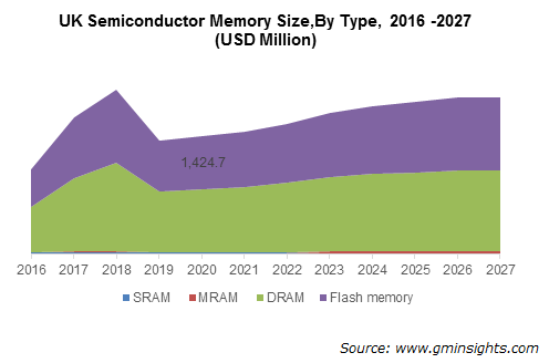 UK Semiconductor Memory By Type