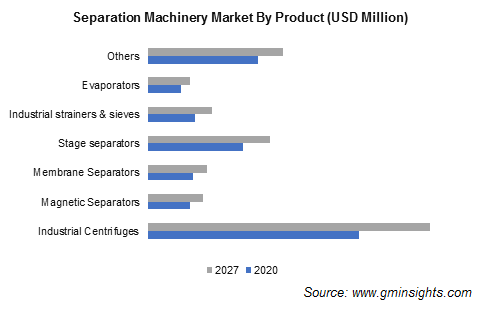 Separation Machinery Market Revenue