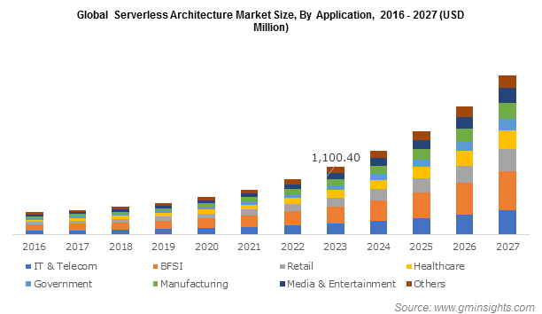 Global Serverless Architecture Market By Application