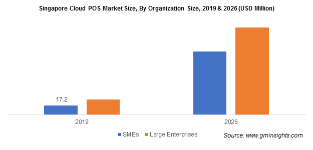Singapore Cloud POS Market