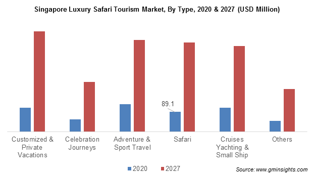 Singapore Luxury Safari Tourism Market, By Type