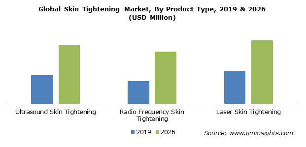 Global Skin Tightening Market By Product Type