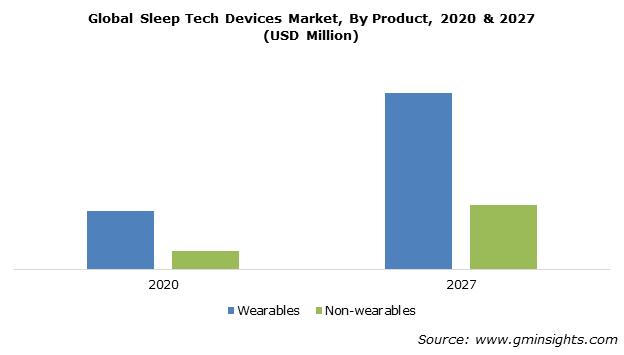 Global Sleep Tech Devices Market By Product