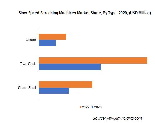 Slow Speed Shredding Machines Market Share, By Type