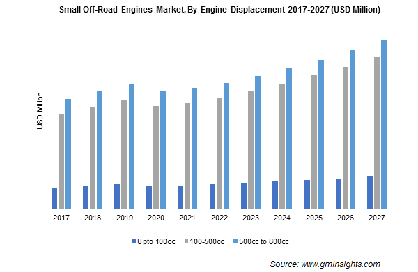 Small Off-Road Engines Market By Engine Displacement