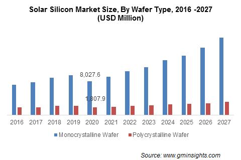Solar Silicon Market