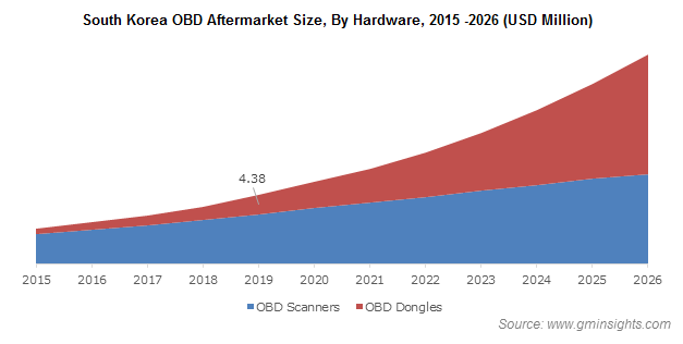 South Korea OBD Aftermarket Revenue