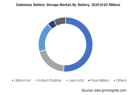 Stationary Battery Storage Market By Battery
