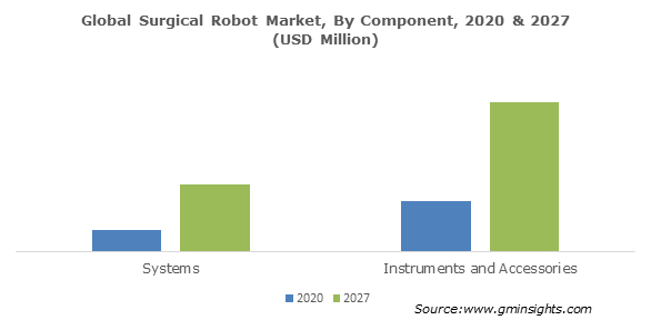 Global Surgical Robot Market By Component