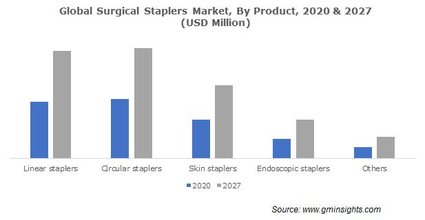 Global Surgical Stapler Market