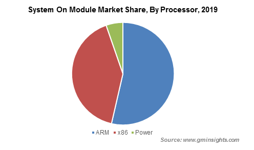 System On Module Market By Processor