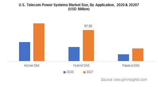U.S. Telecom Power Systems Market By Application
