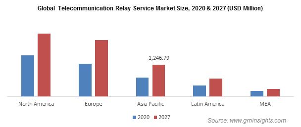 Telecommunication Relay Service (TRS) Market Revenue