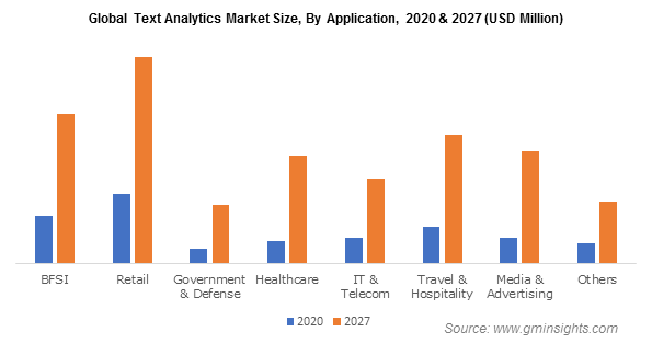 Global Text Analytics Market By Application