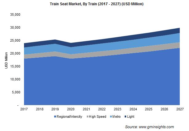 Train Seat Market By Train