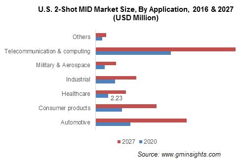 U.S. 2-Shot MID Market Size, By Application
