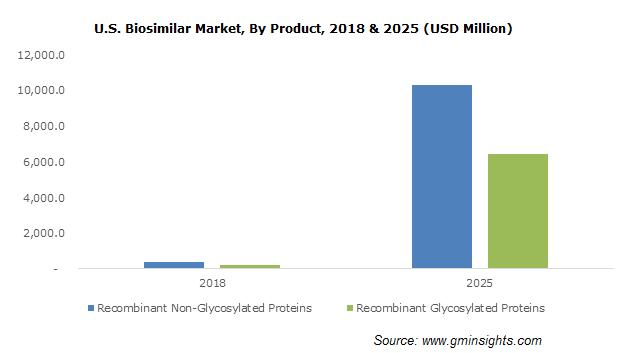 U.S. Biosimilar Market, By Product