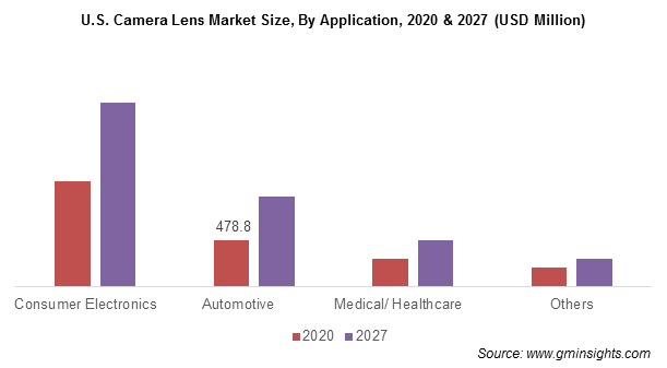 U.S. Camera Lens Market Size, By Application