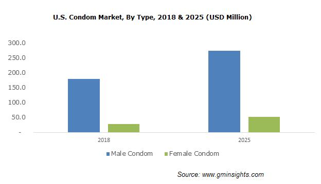 U.S. Condom Market, By Type