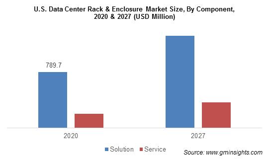 U.S. Data Center Rack & Enclosure Market Size, By Component