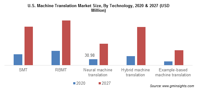 U.S. Machine Translation Market Size, By Technology
