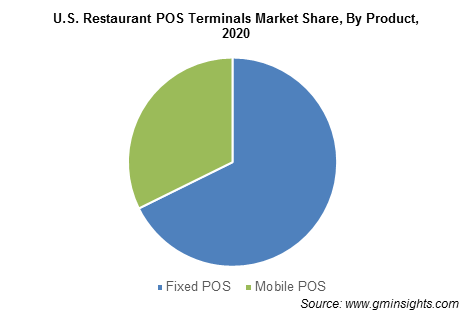 U.S. Restaurant POS Terminals Market Share, By Product
