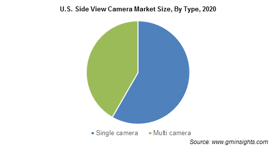 U.S. Side View Camera Market Size, By Type