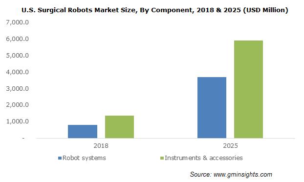 U.S. Surgical Robots Market Size, By Component