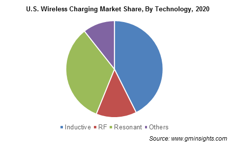 U.S. Wireless Charging Market Share, By Technology