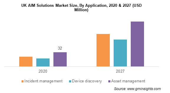 UK AIM Solutions Market Size, By Application