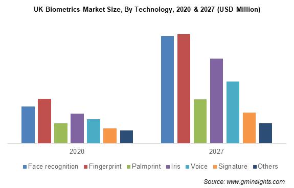 UK Biometrics Market Size By Technology