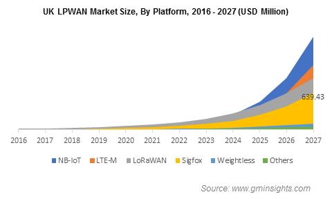 UK LPWAN Market Revenue