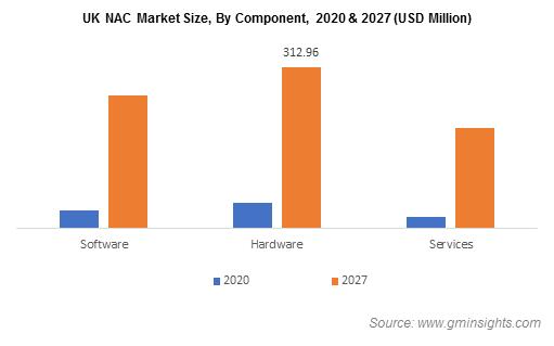 UK NAC Market By Component