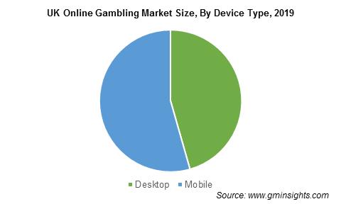 UK Online Gambling Market