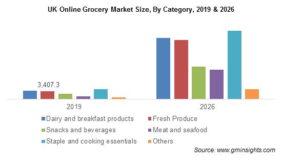 UK Online Grocery Market Share