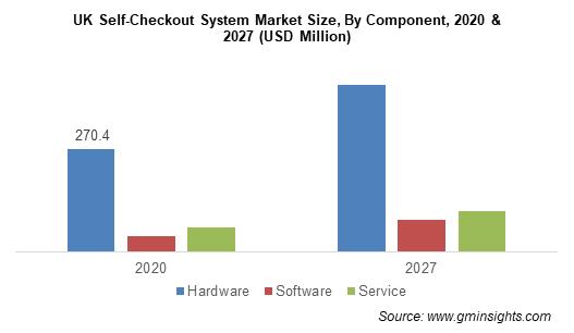 UK Self-Checkout System Market Size, By Component