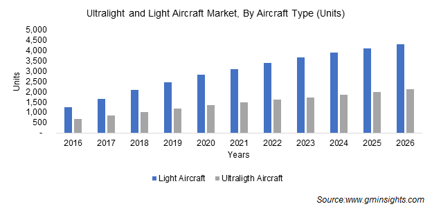 Ultralight and Light Aircraft Market, By Aircraft Type